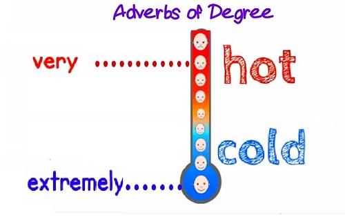 Trạng từ chỉ mức độ Adverb of degree