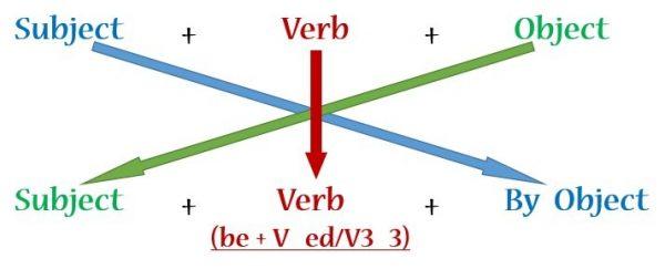 Cách chuyển câu chủ động (active voice) sang câu bị động (passive voice)