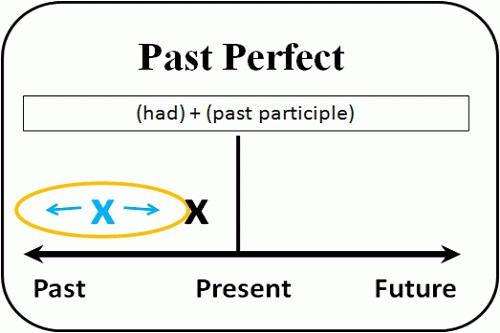 cách dùng thì quá khứ hoàn thành past perfect