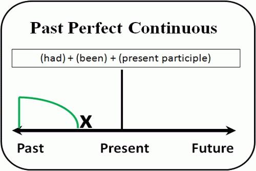 thì quá khứ hoàn thành tiếp diễn Past perfect continuous