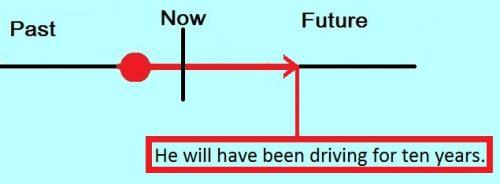 cách dùng thì tương lai hoàn thành tiếp diễn