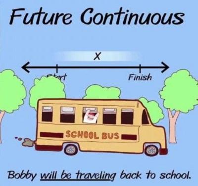 công thức thì tương lai tiếp diễn