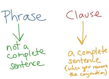 Phân biệt liên từ và các giới từ cùng nghĩa
